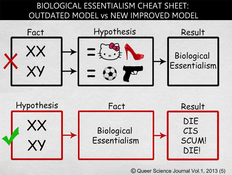 Biological Essentialism